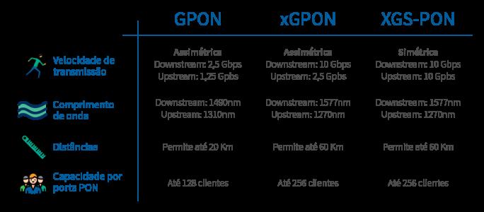 tabela xGPON